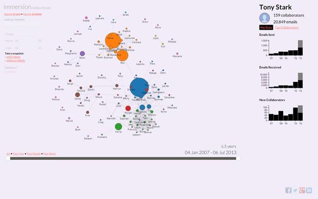Ferramenta 'Immersion', criada por pesquisadores do Instituto de Tecnologia de Massachusetts (MIT), compila metadados do Gmail para montar um diagrama com as redes de relacionamento de usuário (Foto: Reprodução)