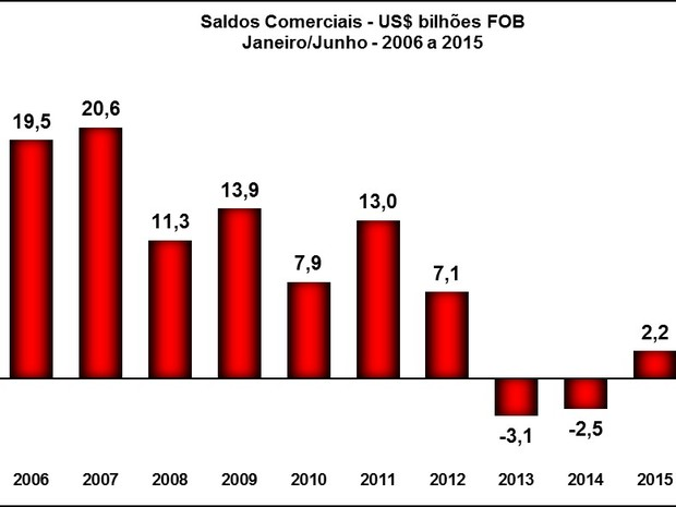 Resultado da balança comercial em primeiros semestres (Foto: Reprodução/Ministério do Desenvolvimento)