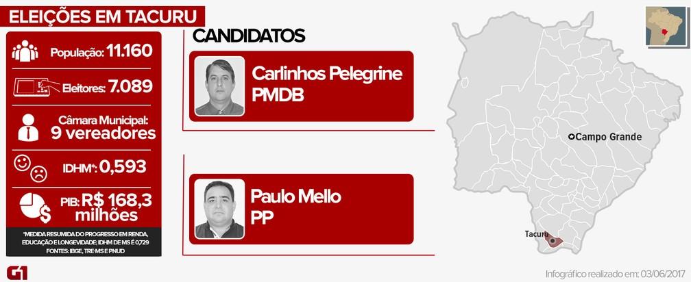 Eleições suplementares em Tacuru (Foto: Thiago Fontoura/ G1 MS)