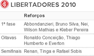 internacional inter tabela libertadores 2010 (Foto: Reprodução)