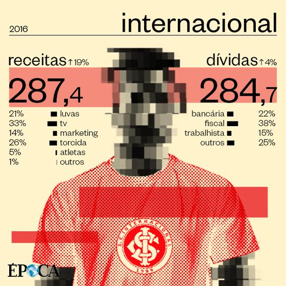 As finanças do Internacional em 2016 (Foto: ÉPOCA)