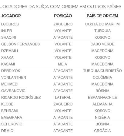 Info JOGADORES SUICA (Foto: Infoesporte)