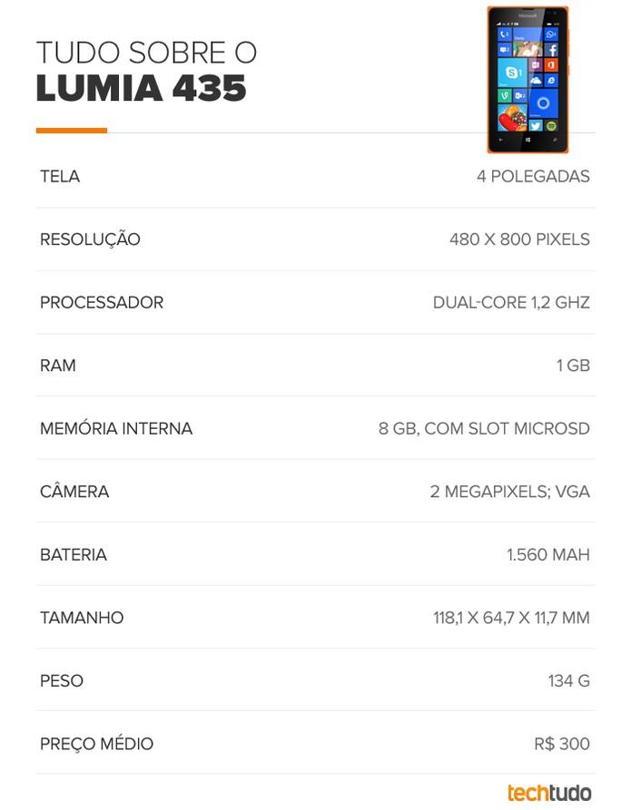 Tabela de especificações técnicas do Lumia 435 (Foto: Arte/TechTudo)