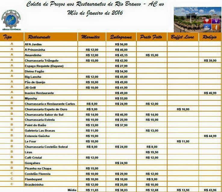 Grupo fez um levantamento sobre os preços de restaurantes da capital (Foto: Divulgação/PET-Economia)