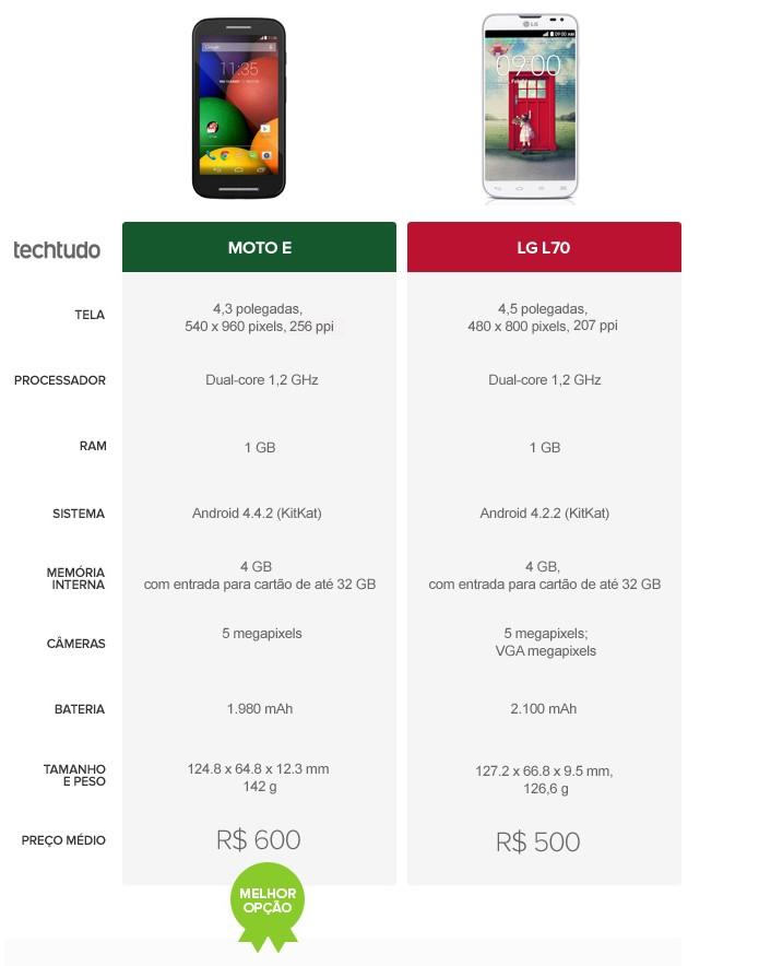 Tabela comparativa de especificações entre Moto E e LG L70 (Foto: Arte/TechTudo)