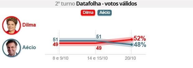 Datafolha: Dilma tem 52% e Aécio, 48% (Datafolha: Dilma tem 52%, e Aécio, 48% (Editoria de arte/G1))