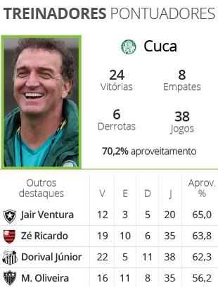Treinadores com melhor aproveitamento - Brasileirão 2016 (Foto: Infoesporte)