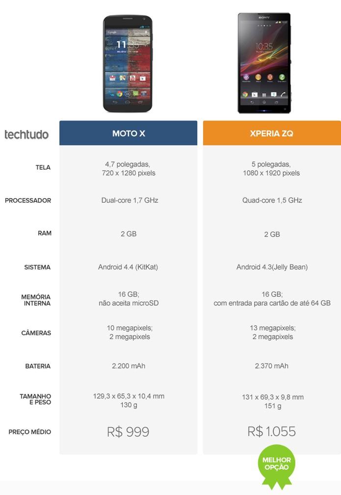 Tabela comparativa de especificações entre Xperia ZQ e Moto X (Foto: Arte / TechTudo )