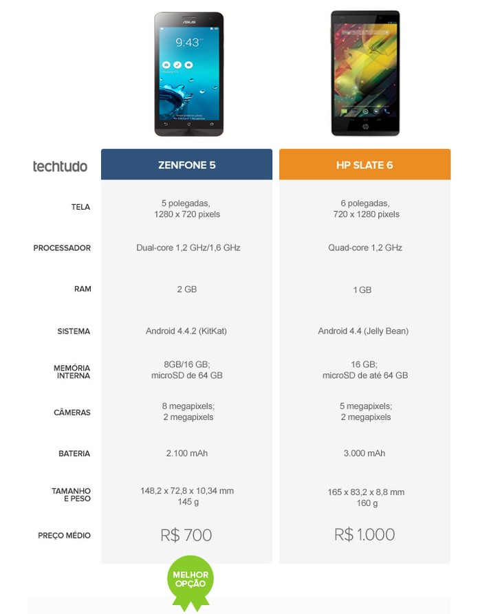 Tabela comparativa entre o Zenfone 5 e o HP Slate 6 (Foto: Arte/TechTudo)