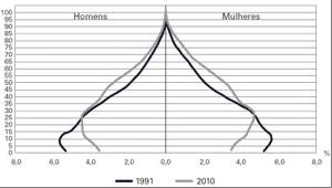 Fonte: IBGE, Censo Demográfico 1991/2010 (Foto: Enem)