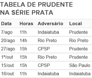 Tabela de Prudente na Série Prata, basquete sobre rodas, Adapp (Foto: Fonte: Federação Paulista de Basquete Sobre Rodas)