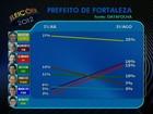 Moroni tem 25%, Roberto Cláudio, 16%, e Elmano, 15%, diz Datafolha