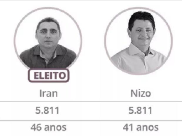 Em cidade do CE, disputa empata e prefeito é eleito pela idade (Foto: Arte/G1)