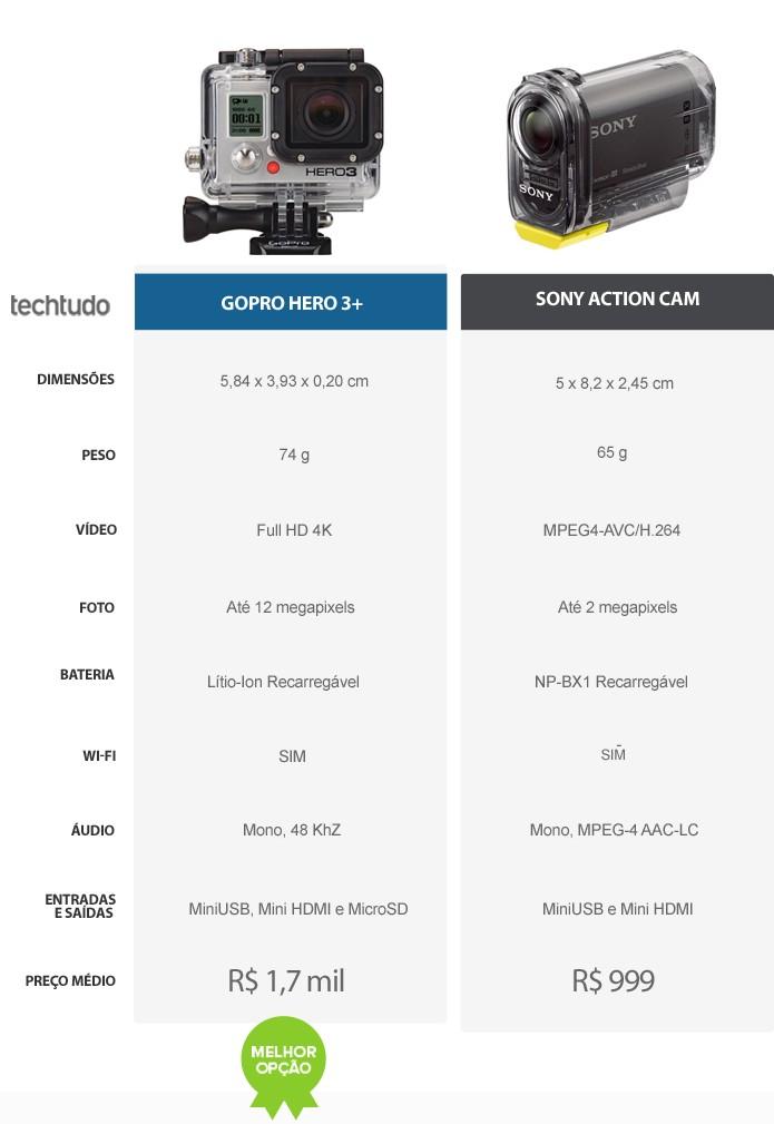 Tabela de Especificações das câmeras de ação GoPro Hero 3+ e Sony HDR-AS15 (Foto: Arte/TechTudo)