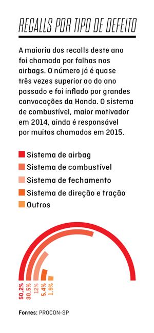 Recalls por tipo de defeito: 50% dos carros convocados até meados de 2015 têm defeito no airbag (Foto: Autoesporte)