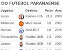 Hernani no Zenit entra para o top 3 de transferências do futebol paranaense