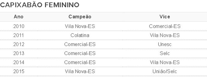 Veja todo os campeões do Capixabão Feminino (Foto: GloboEsporte.com)