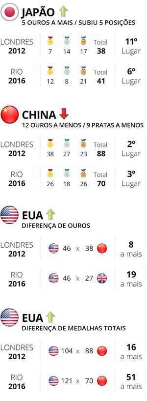 Diferença de medalhas totais (Foto: infoesporte)