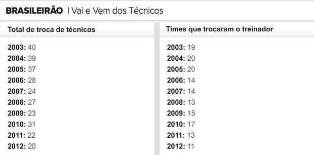 vai vem técnicos info (Foto: Editoria de Arte/Globoesporte.com)