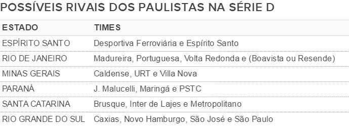 Adversários dos times de São Paulo na Série D (Foto: GloboEsporte.com)