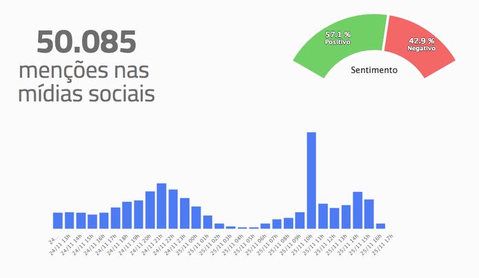 Menções em redes sociais também cresceram durante a tarde na Black Friday (Foto: Reprodução/ReclameAqui)