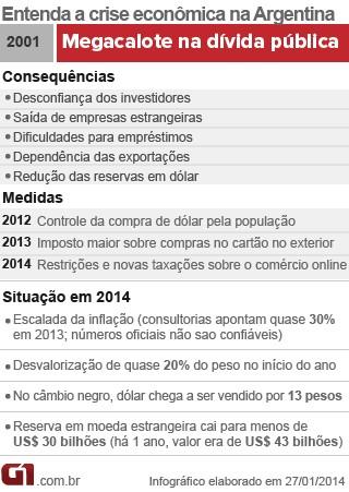 Entenda a crise na Argentina (28/01/14) (Foto: Editoria de Arte/G1)