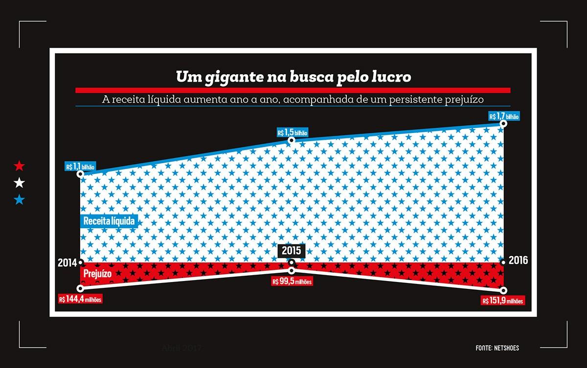 Empresa;Netshoes;Um gigante na busca pelo lucro  (Foto: Reprodução)