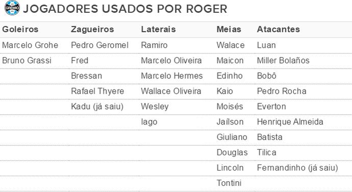 Tabela jogadores usados por Roger Machado em 2016 (Foto: reprodução)