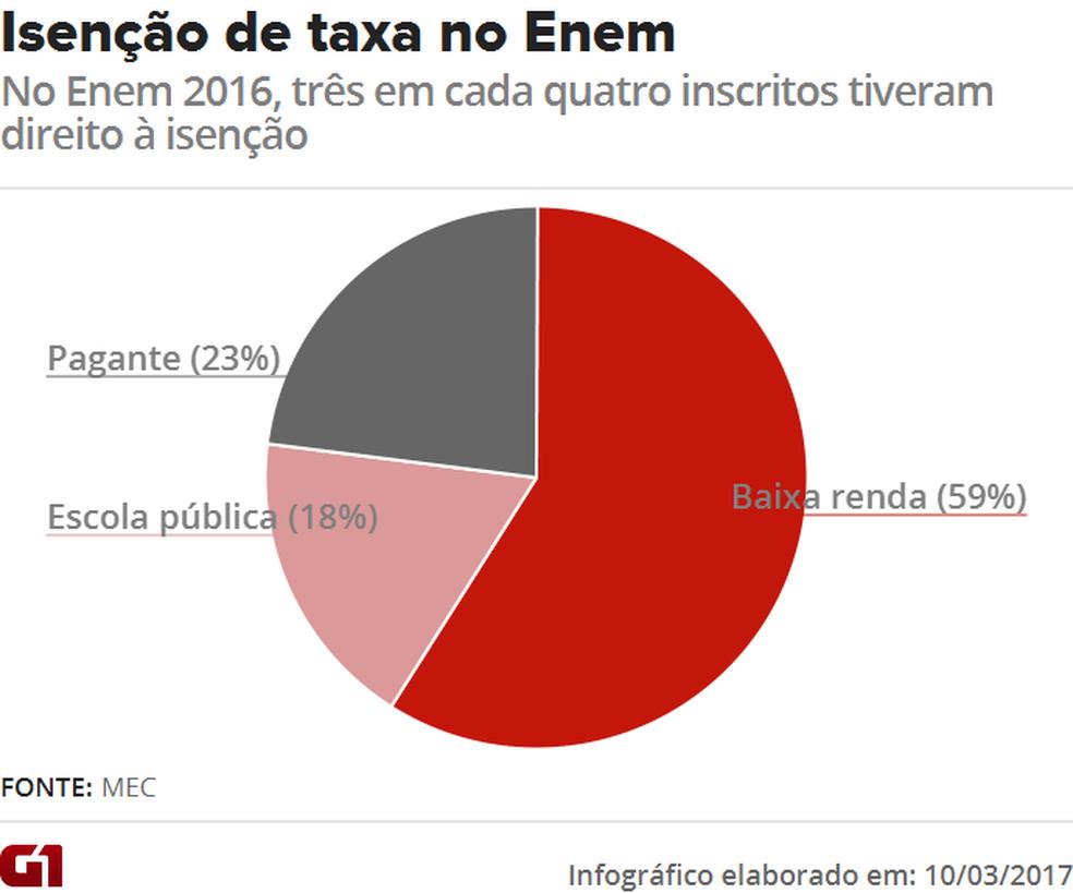 Em 2016, 77% dos inscritos no Enem tiveram direito à isenção na taxa de R$ 68 para participar das provas (Foto: Editoria de Arte/G1)