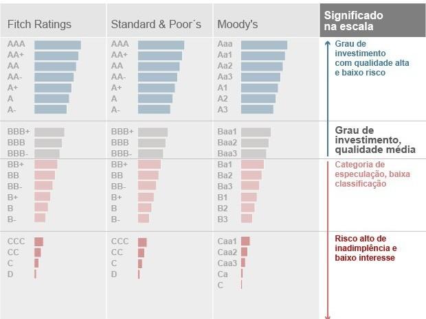 classificação agências de risco (Foto: Editoria de Arte/G1)