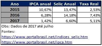 Rentabilidade real dos investimentos indexados à Selic (Foto: Planejar)