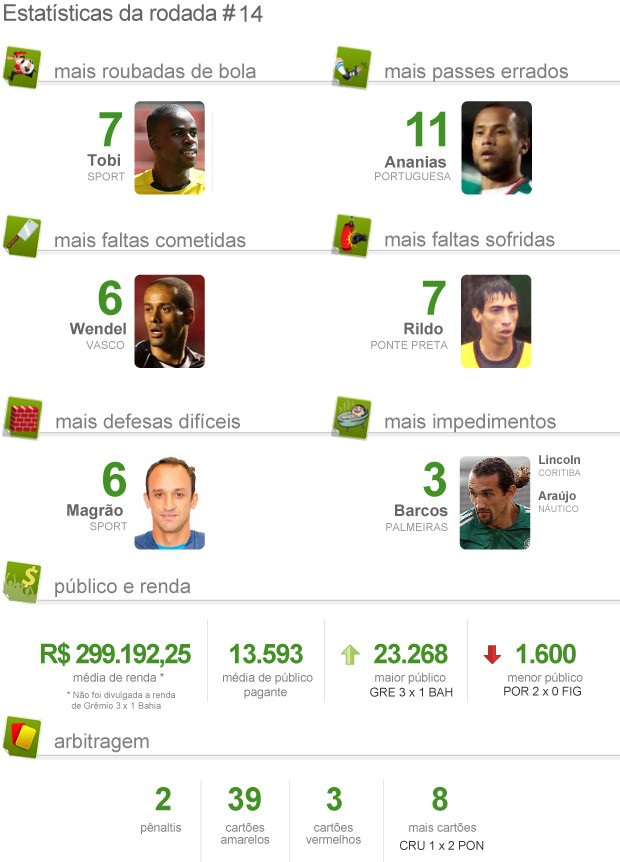 Estat&#237;stica pacot&#227;o da 14&#170; rodada brasileir&#227;o 2012 (Foto: Editoria de arte / Globoesporte.com)