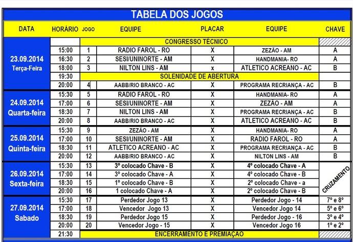 Tabela da Taça Amazônica de Handebol Masculino (Foto: Reprodução/CBHB)