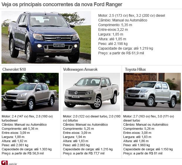 concorrentes ford ranger (Foto: Arte G1)