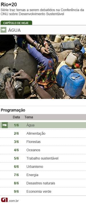 Ficha Água Rio+20 (Foto: Editoria de Arte/G1)