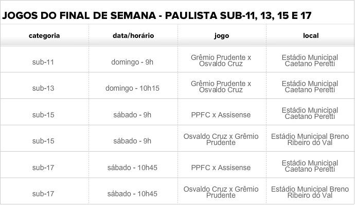 Bases se enfrentam neste final de semana (Foto: GloboEsporte.com)