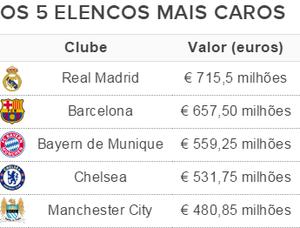Os cinco elencos mais caros da Liga dos Campeões (Foto: GloboEsporte.com)