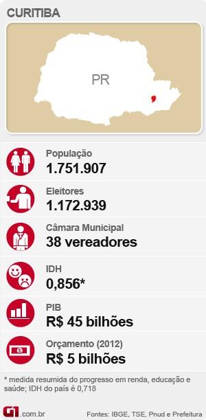 Eleições em Curitiba (Foto: Editoria de Arte/G1)