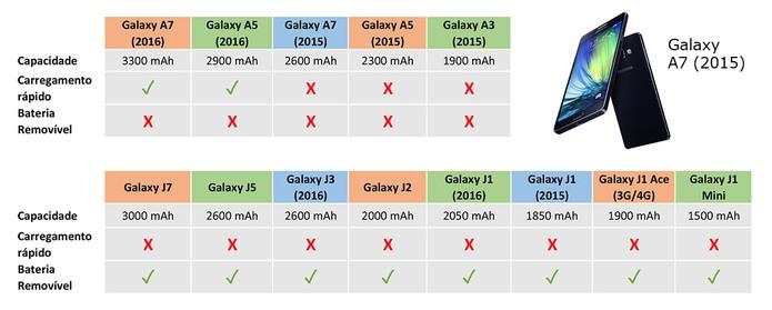 Galaxy A e J tem baterias de diferentes capacidades e com diversas funções (Foto: Arte/Elson de Souza)