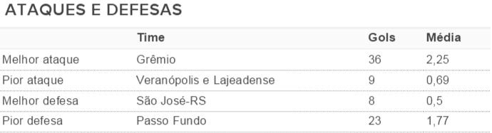 tabela, gauchao, 2016, melhor ataque, melhor defesa (Foto: Reprodução)