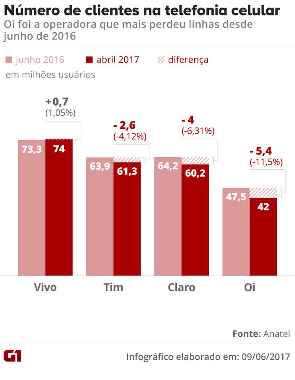 Oi perdeu 11,5% dos clientes de telefonia celular (pré e pós-pago) entre junho de 2016 e abril de 2017 (Foto: Arte/G1)