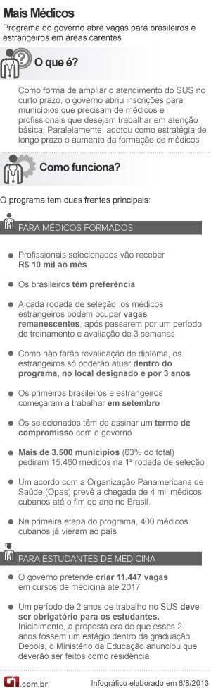 Info Mais Médicos V8 8.10 (Foto: Editoria de Arte/G1)