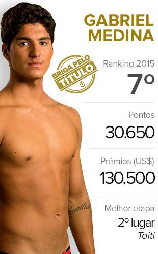 Surfe Card - Gabriel Medina (Foto: Infoesporte)
