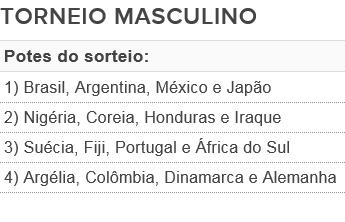 Potes sorteio torneio masculino futebol Olimpíadas (Foto: GloboEsporte.com)