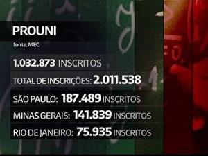 Números do Prouni (Foto: Reprodução/TV Globo)