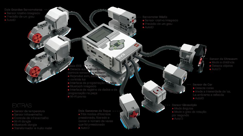 Todos os recursos tecnológicos do kit Education EV3 (Foto: Divulgação/ZOOM Education)
