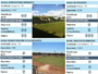 Estádios do Tocantins ficam em baixa na avaliação feita pelo Sisbrace