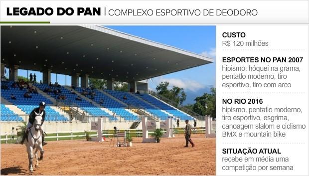 Info_LEGADO-PAN_DEODORO (Foto: Infoesporte)