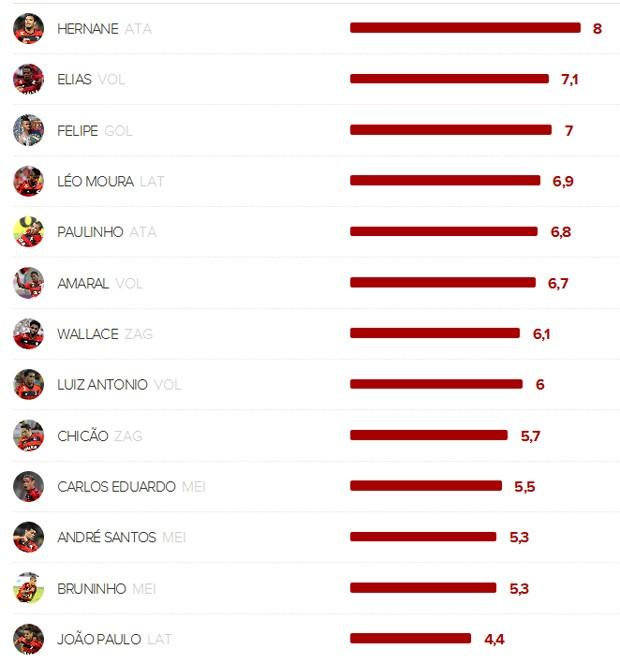 vc da nota flamengo (Foto: Globoesporte.com)