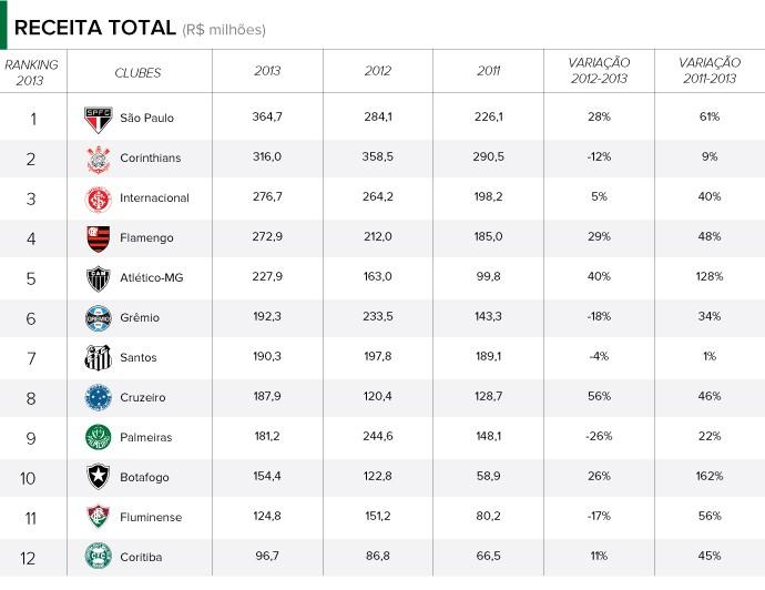 balancos clubes RECEITA TOTAL (Foto: infoesporte)